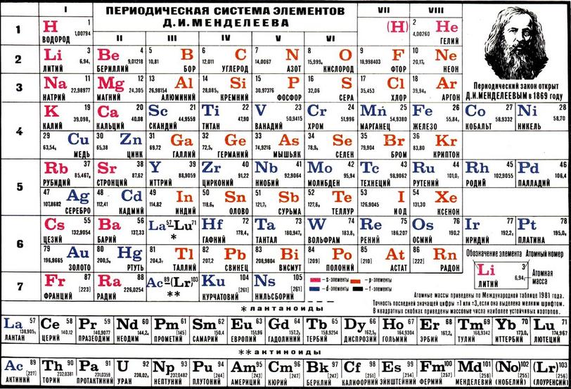 характеристика элемента периодической системы таблицы менделеева
