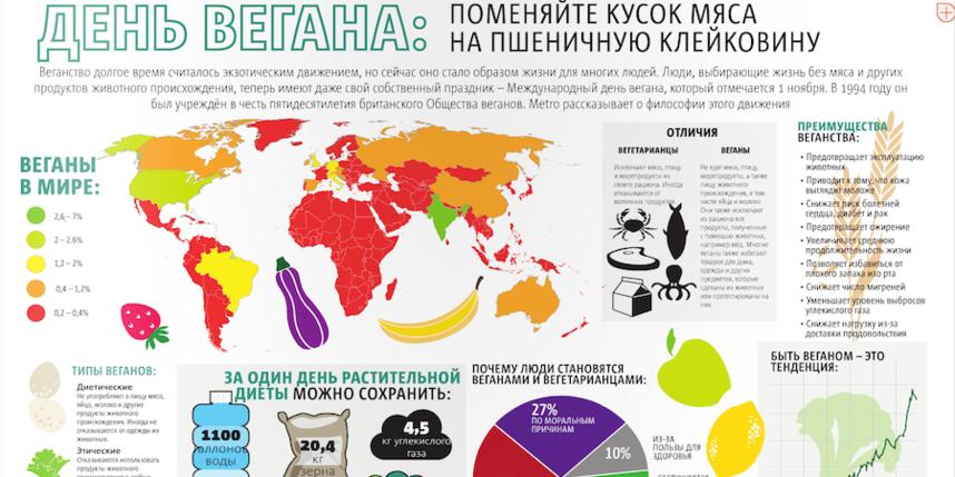 Текст: Дмитрий Беляев Инфографика: Нэнси Маседо.
