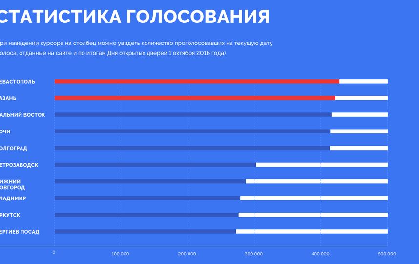 Все фото: tvoya-rossiya.ru.