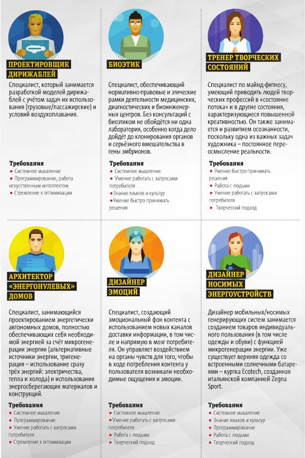Инфографика: Павел Киреев. Иллюстрации: «Атлас новых профессий».