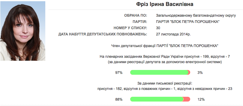 http://itd.rada.gov.ua/mps/info/page/9684.