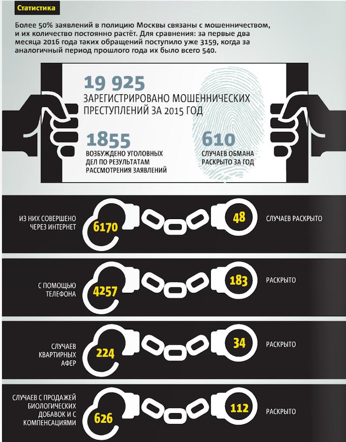 Инфографика Павел Киреев.