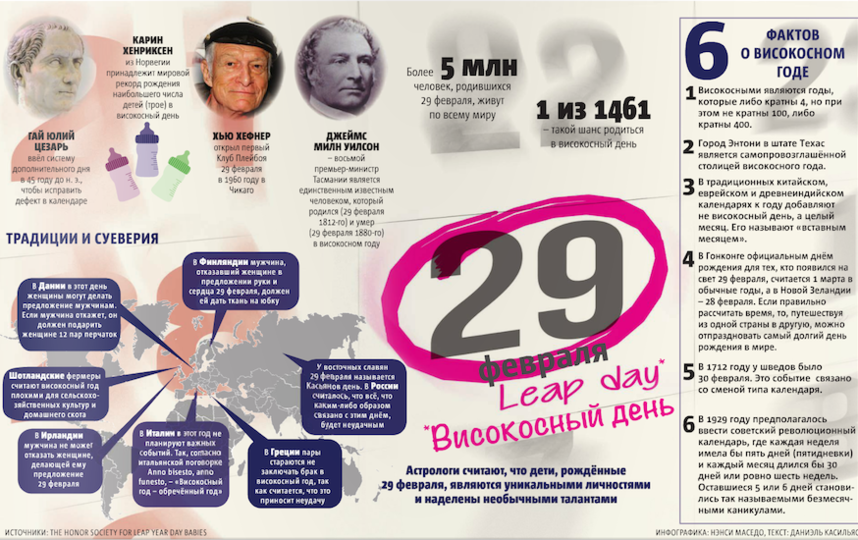 Инфографика: Нэнси Маседо Текст:Даниэль Касильяс.