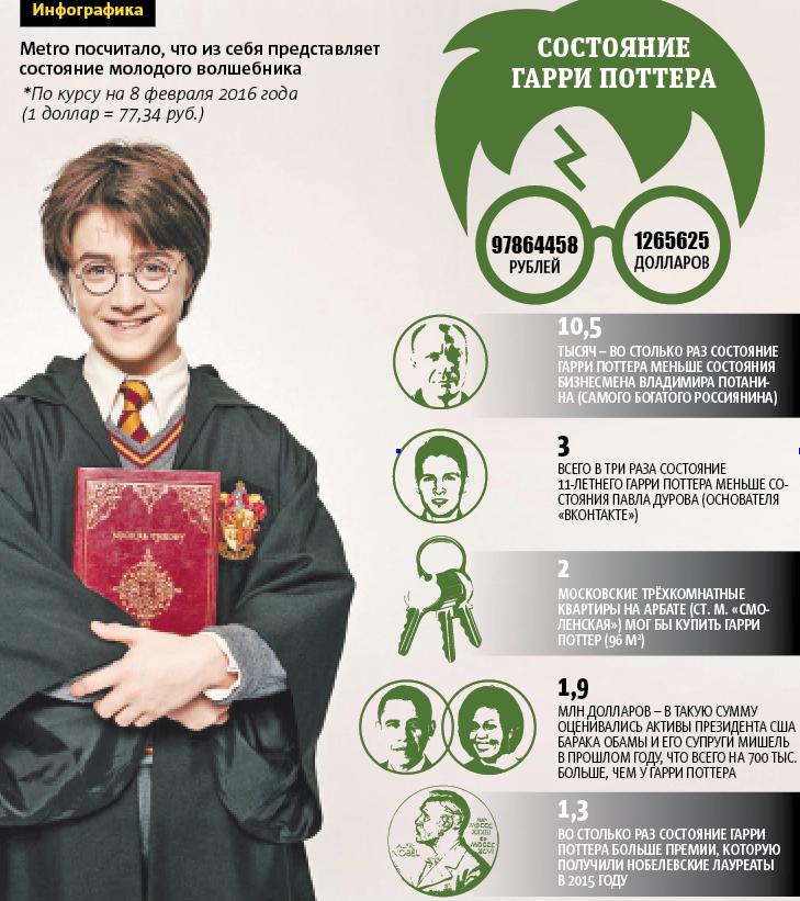 Текст: Юлия Изосимова, инфографика: Павел Киреев.