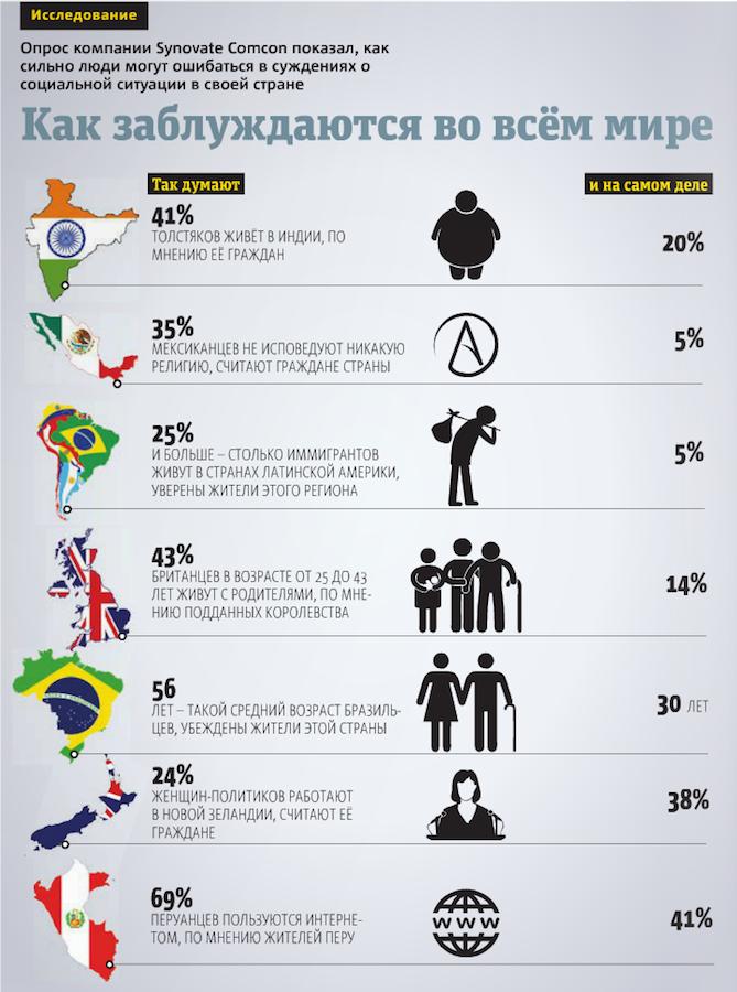 инфографика: Павел Киреев, источник: Synovate comcon.