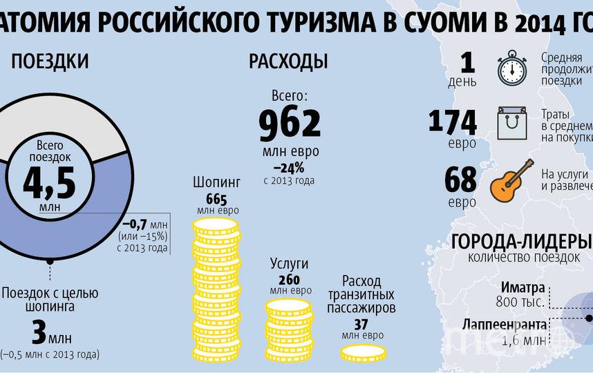 инфографика – Грета Гладкова / Metro.