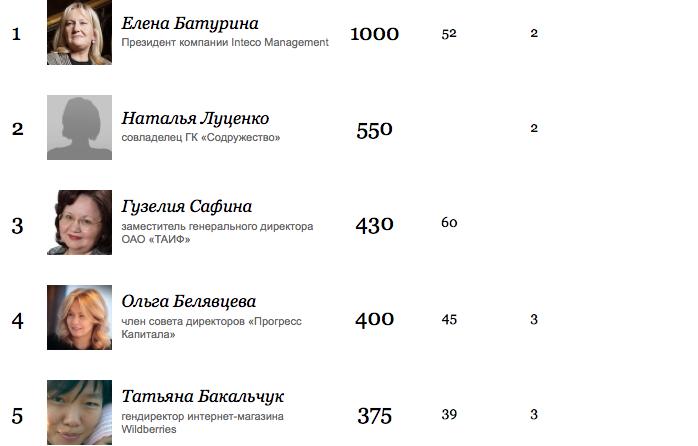 http://www.forbes.ru/.