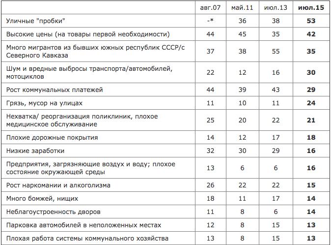http://www.levada.ru/05-08-2015/zhiteli-moskvy-o-gorodskikh-problemakh-i-dosuge.