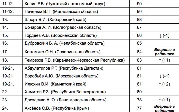 http://civilfund.ru/mat/view/85.