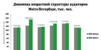 Аудитория Metro-Петербург растет за счёт привлечения молодых читателей