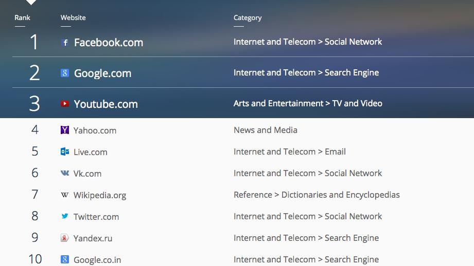 Топ 50 самых посещаемых сайтов в мире сайты для работы топ-менеджеров