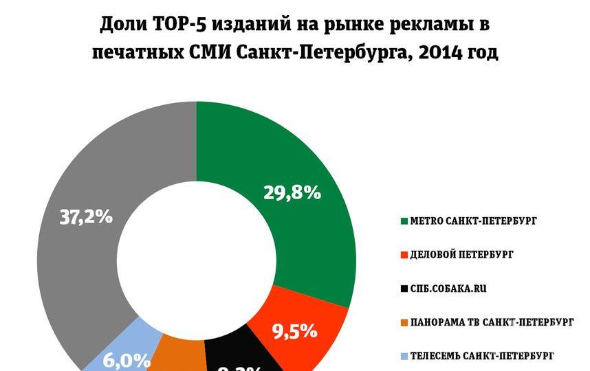 Заказать рекламу в газете метро санкт-петербург реклама про телефон интернет