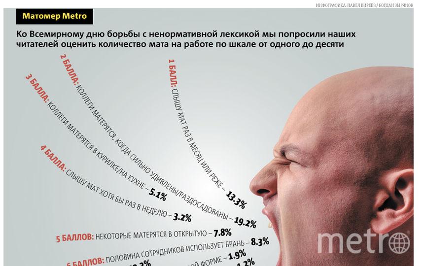Текст: Богдан Зырянов, графика: Павел Киреев \ Metro.