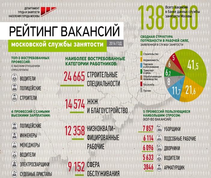 trud.mos.ru.