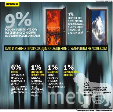 инфографика Metro.