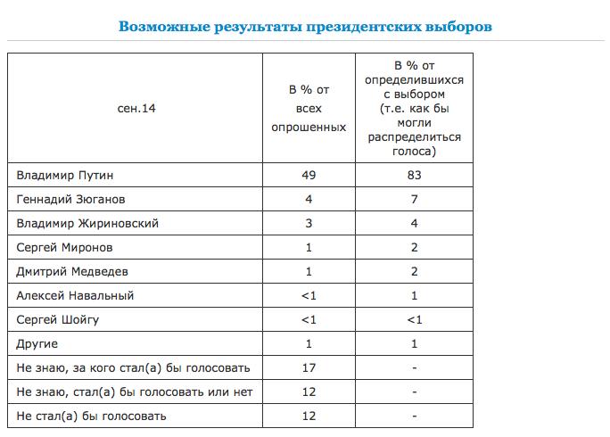 www.levada.ru.