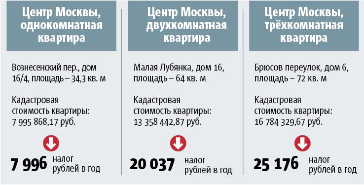инфографика Metro .