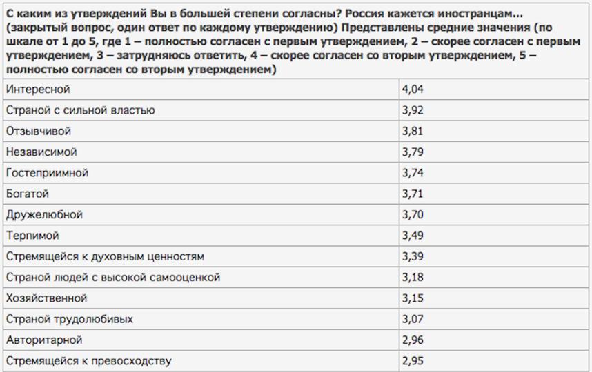 www.wciom.ru.