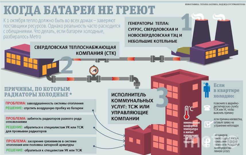 Инфографика: Татьяна каплина, Надежда Бусурманкулова.