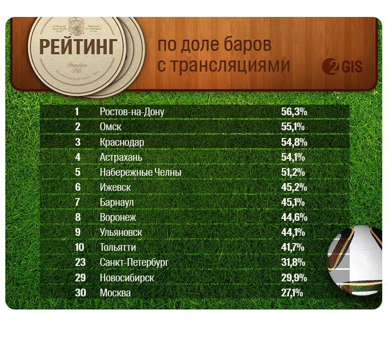 2ГИС. Процент баров, показывающих Чемпионат мира.