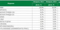 Аудитория и рыночная доля газеты Metro в Москве выросли до рекордного уровня