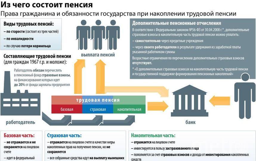 сайте индексация страховых пенсий по потере кормильца Ландер