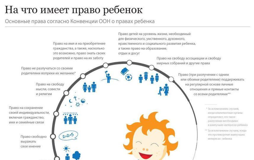 официальный какие права ребенка преобладают консультации, базы объектов