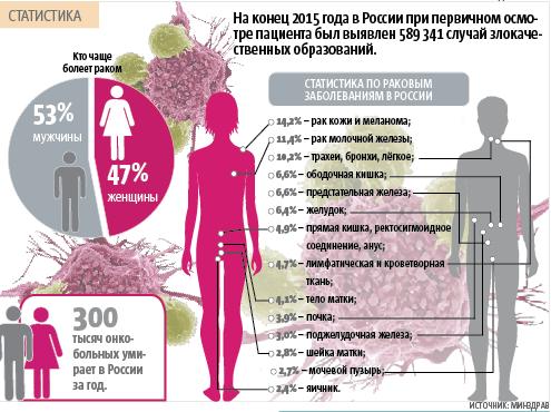 """См инфографику. Фото Инфографика Андрея Казакова, """"Metro"""""""