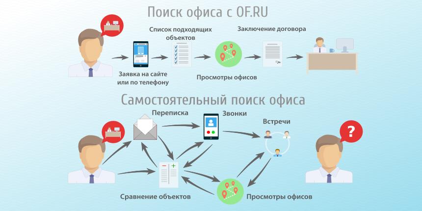 Инфографика. Фото http://of.ru/