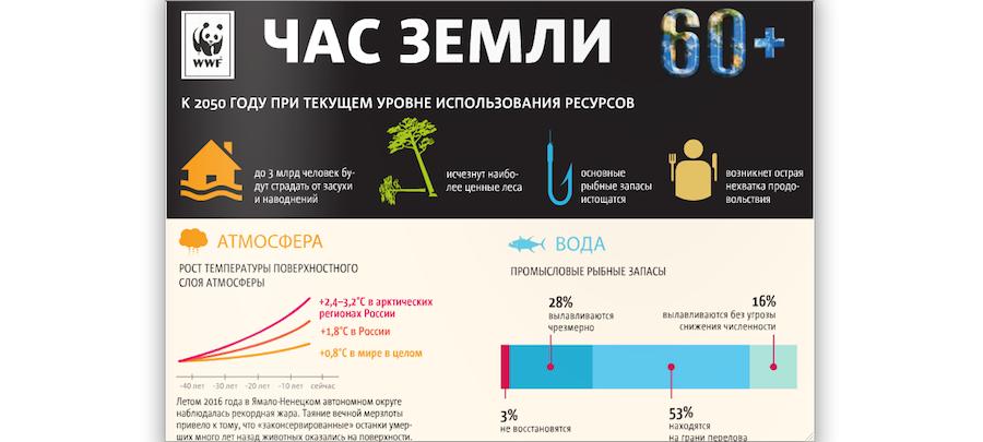 Инфографика. Фото WWF