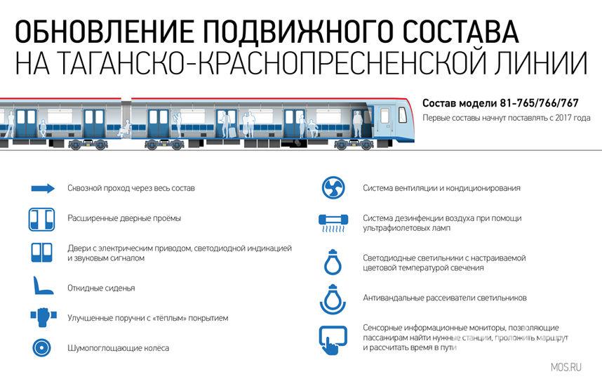 """Поезд """"Москва"""". Фото Скриншот с сайта mos.ru."""