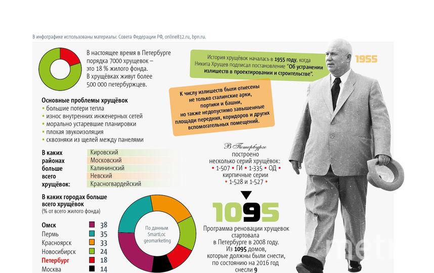 Совет Федерации хочет распространить московскую программу сноса пятиэтажек на другие города. Фото Инфографика Metro