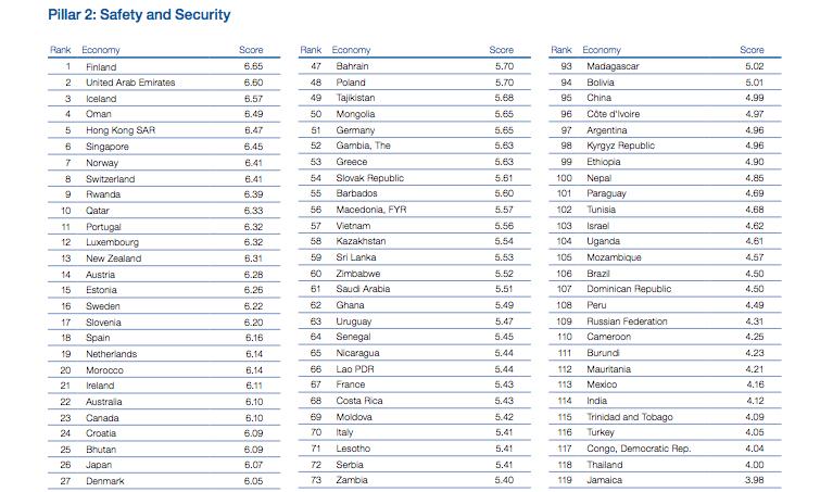 Рейтинг самых безопасных стран. Фото www3.weforum.org