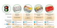Кто производит качественные яйца в Петербурге: результаты проверки
